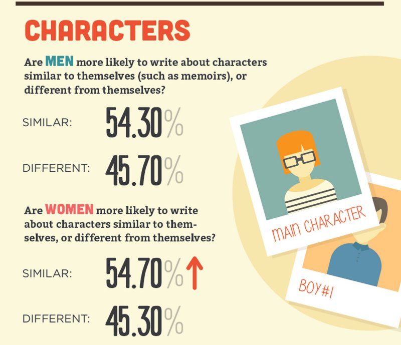women-v-men-writers-infographic