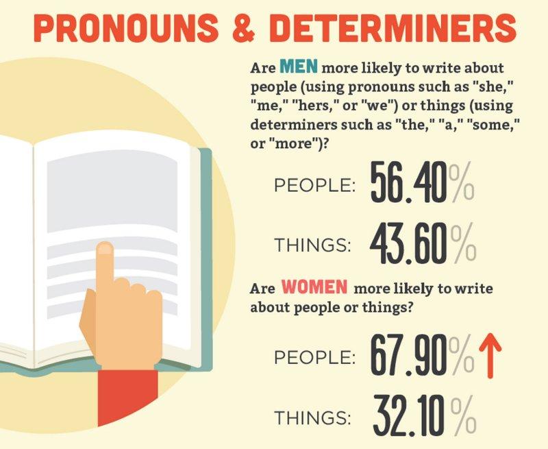 women vs men writers infographic Charlene Ross